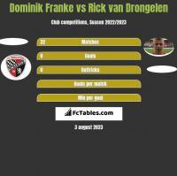 Dominik Franke vs Rick van Drongelen h2h player stats