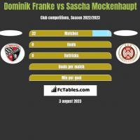 Dominik Franke vs Sascha Mockenhaupt h2h player stats