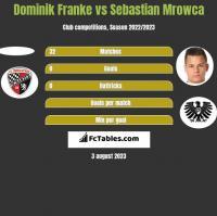 Dominik Franke vs Sebastian Mrowca h2h player stats