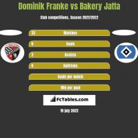 Dominik Franke vs Bakery Jatta h2h player stats
