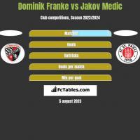 Dominik Franke vs Jakov Medic h2h player stats