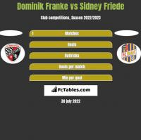 Dominik Franke vs Sidney Friede h2h player stats