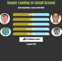Kasper Lunding vs Ismail Azzaoui h2h player stats