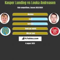 Kasper Lunding vs Louka Andreasen h2h player stats