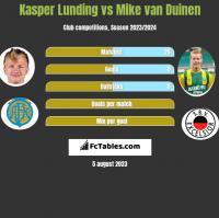 Kasper Lunding vs Mike van Duinen h2h player stats