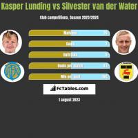Kasper Lunding vs Silvester van der Water h2h player stats