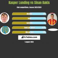 Kasper Lunding vs Sinan Bakis h2h player stats