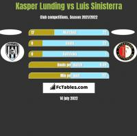 Kasper Lunding vs Luis Sinisterra h2h player stats