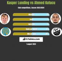 Kasper Lunding vs Ahmed Kutucu h2h player stats