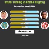 Kasper Lunding vs Delano Burgzorg h2h player stats