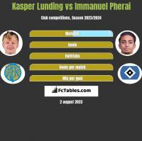Kasper Lunding vs Immanuel Pherai h2h player stats