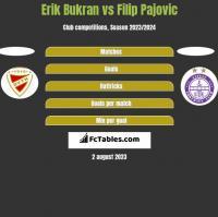 Erik Bukran vs Filip Pajovic h2h player stats