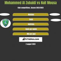 Mohammed Al Zubaidi vs Naif Mousa h2h player stats