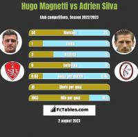 Hugo Magnetti vs Adrien Silva h2h player stats