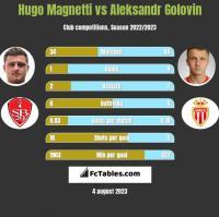 Hugo Magnetti vs Aleksandr Golovin h2h player stats