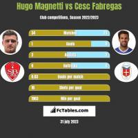 Hugo Magnetti vs Cesc Fabregas h2h player stats
