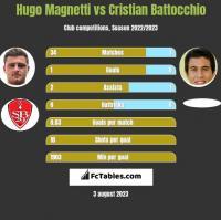 Hugo Magnetti vs Cristian Battocchio h2h player stats