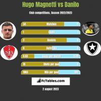 Hugo Magnetti vs Danilo h2h player stats