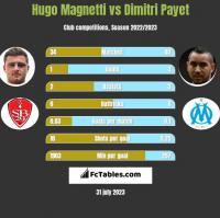 Hugo Magnetti vs Dimitri Payet h2h player stats