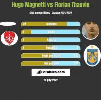 Hugo Magnetti vs Florian Thauvin h2h player stats