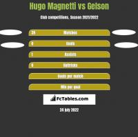 Hugo Magnetti vs Gelson h2h player stats