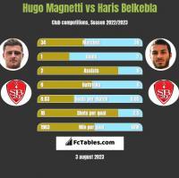 Hugo Magnetti vs Haris Belkebla h2h player stats