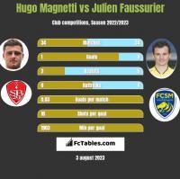 Hugo Magnetti vs Julien Faussurier h2h player stats