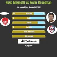 Hugo Magnetti vs Kevin Strootman h2h player stats