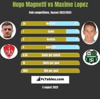 Hugo Magnetti vs Maxime Lopez h2h player stats