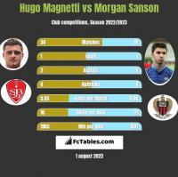 Hugo Magnetti vs Morgan Sanson h2h player stats