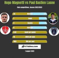 Hugo Magnetti vs Paul Bastien Lasne h2h player stats