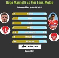 Hugo Magnetti vs Pier Lees-Melou h2h player stats