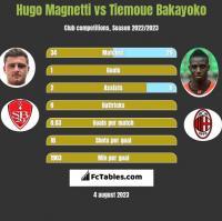 Hugo Magnetti vs Tiemoue Bakayoko h2h player stats