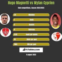 Hugo Magnetti vs Wylan Cyprien h2h player stats