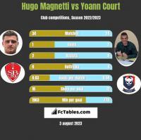 Hugo Magnetti vs Yoann Court h2h player stats
