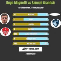 Hugo Magnetti vs Samuel Grandsir h2h player stats