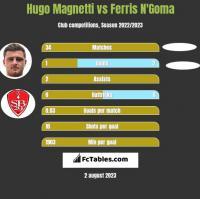 Hugo Magnetti vs Ferris N'Goma h2h player stats