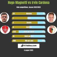 Hugo Magnetti vs Irvin Cardona h2h player stats