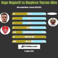 Hugo Magnetti vs Khephren Thuram-Ulien h2h player stats