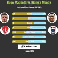 Hugo Magnetti vs Hiang'a Mbock h2h player stats