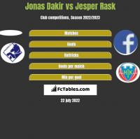 Jonas Dakir vs Jesper Rask h2h player stats