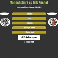 Vojtech Smrz vs Erik Puchel h2h player stats