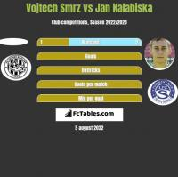 Vojtech Smrz vs Jan Kalabiska h2h player stats