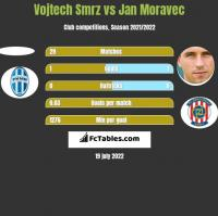 Vojtech Smrz vs Jan Moravec h2h player stats