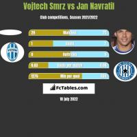 Vojtech Smrz vs Jan Navratil h2h player stats