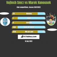 Vojtech Smrz vs Marek Hanousek h2h player stats