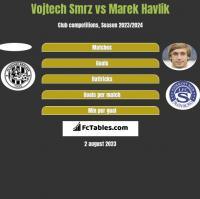 Vojtech Smrz vs Marek Havlik h2h player stats