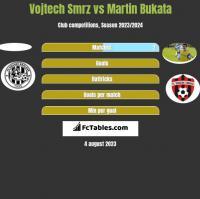 Vojtech Smrz vs Martin Bukata h2h player stats