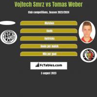 Vojtech Smrz vs Tomas Weber h2h player stats
