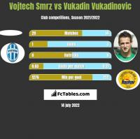 Vojtech Smrz vs Vukadin Vukadinovic h2h player stats